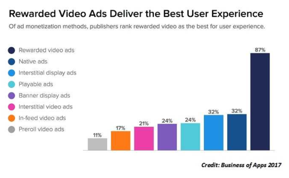 Rewarded Video for User Acquisition