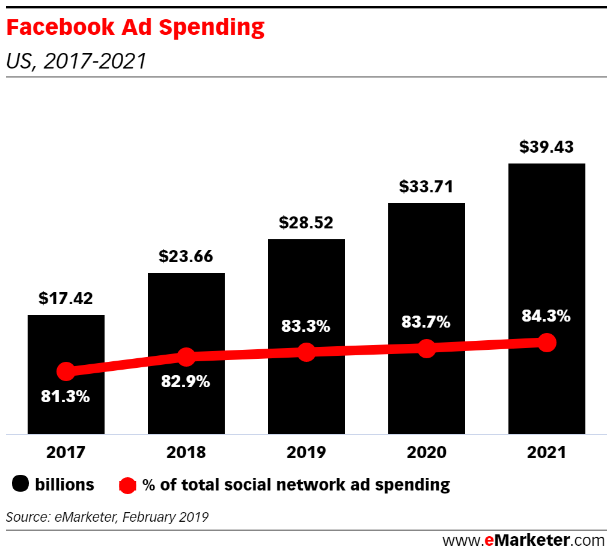 Facebook Targeting - Ad Spend