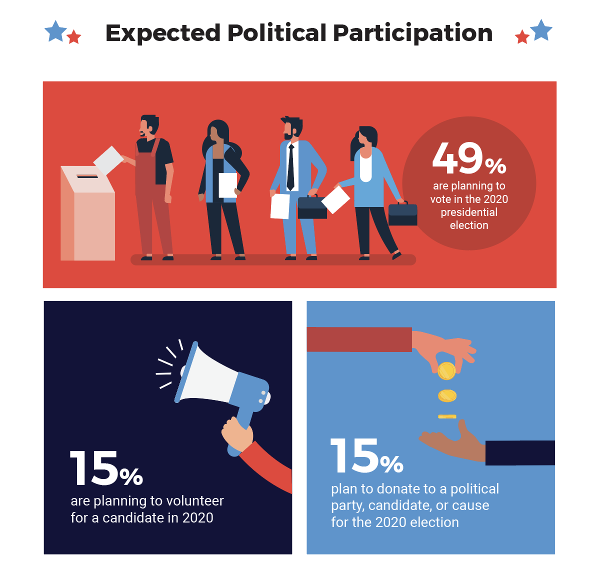 Expected Political Participation